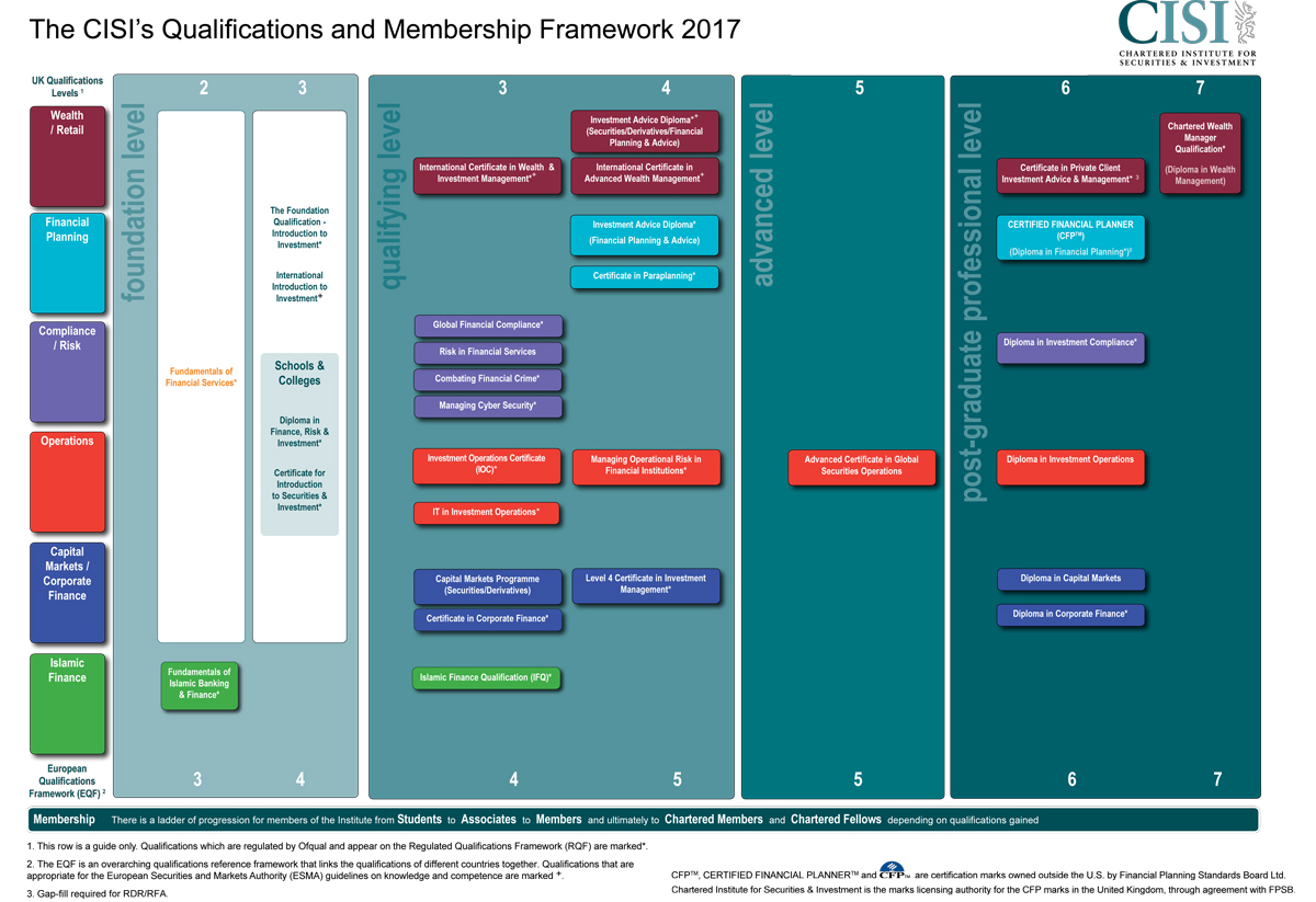 cisi qualification pathways