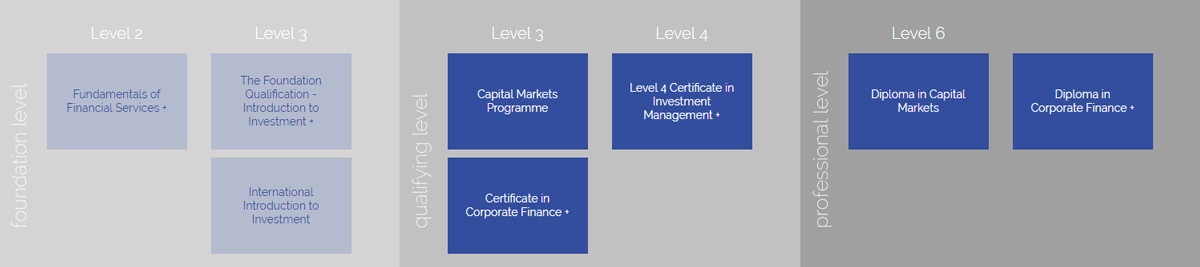 corporate finance qualification pathway cisi all levels and exams capital markets corporate finance qualification pathway