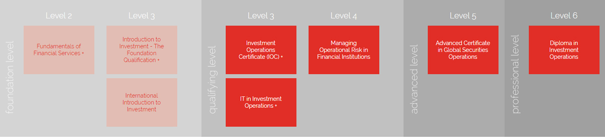 cisi certificate in investment operations job