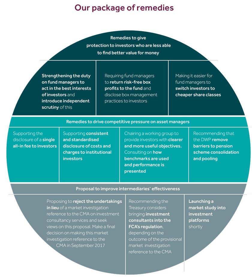 Financial Conduct Authority (FCA)'s Asset Management Market Study