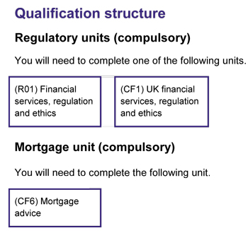 The Certificate in Mortgage Advice of the Chartered ...